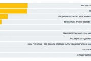 Победа за БСП над ГЕРБ в Плевен със 709 гласа